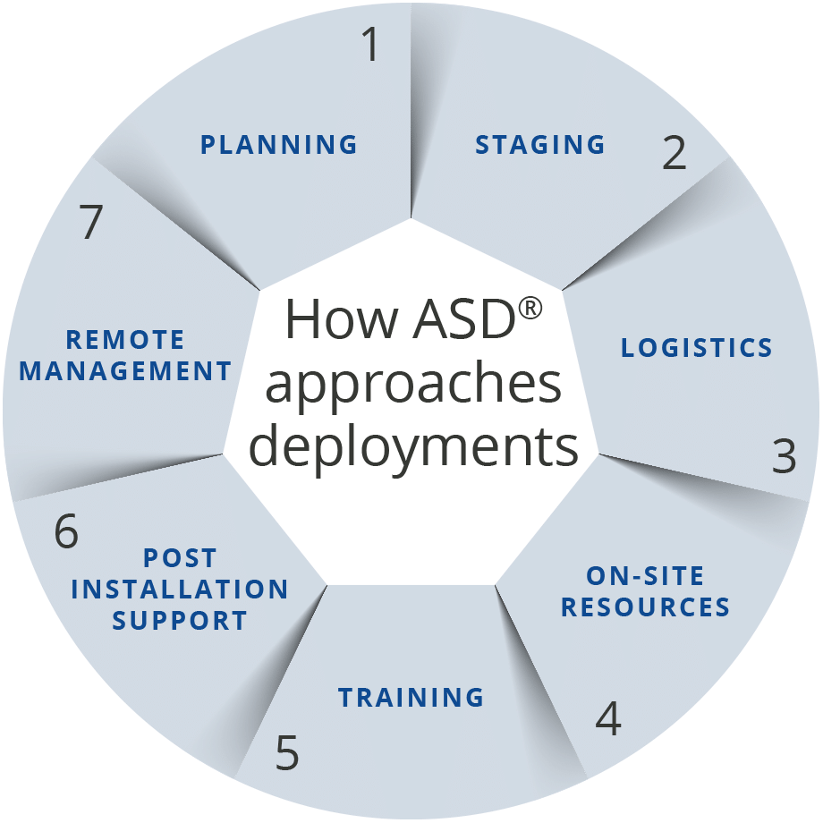 ASD® deployment approach