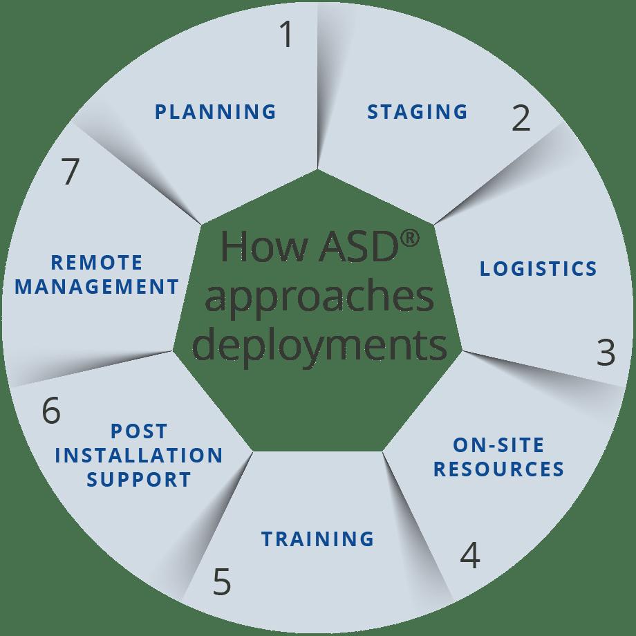 ASD® deployment approach