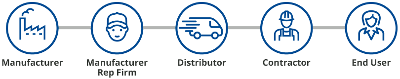 traditional manufacturing/distribution model diagram