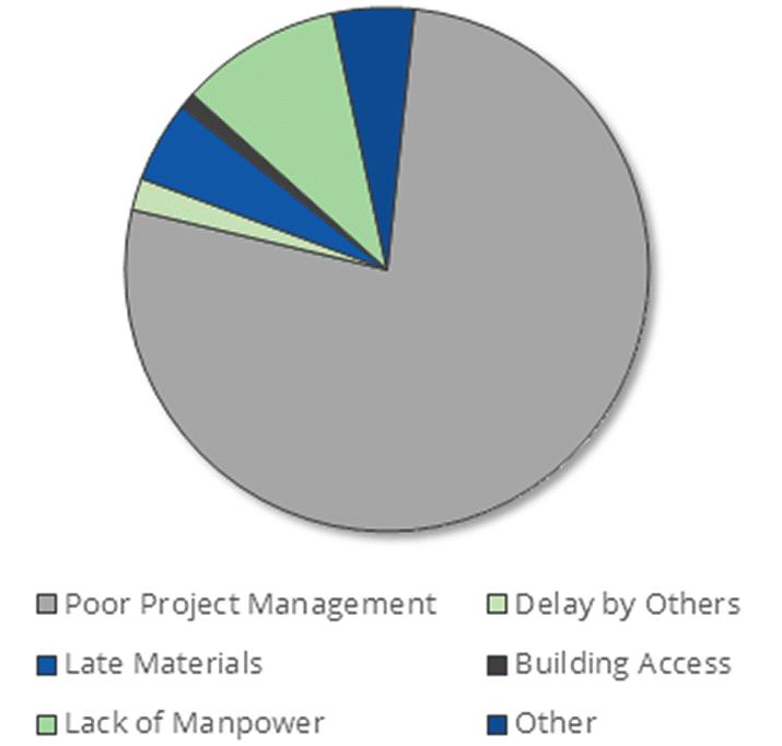 BICSI Project Management Quality Pie Chart