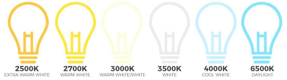 Kelvin lighting led myths