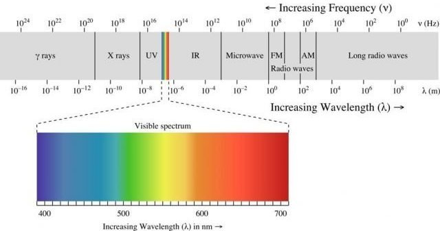 electromagnetic-spectrum lighting