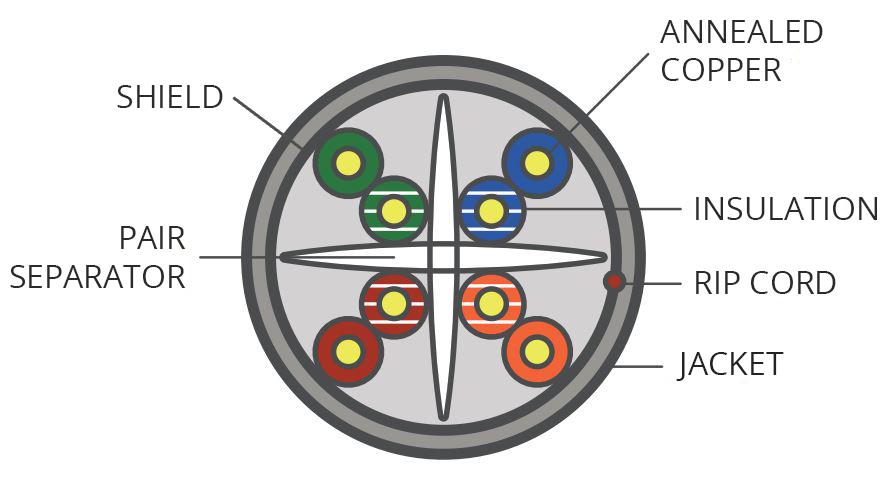 Ethernet Cable Diagram Definition