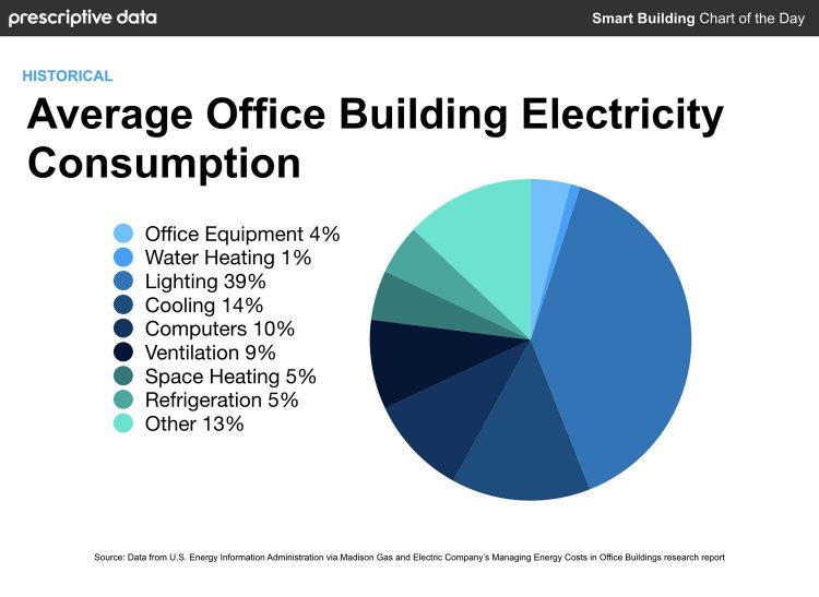Office Energy consumption
