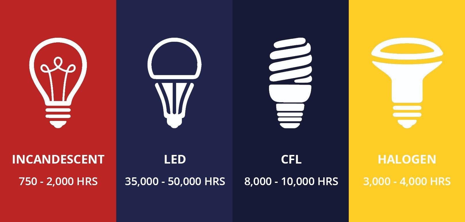 LED bulb lifespan