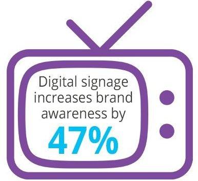brand awareness digital signage