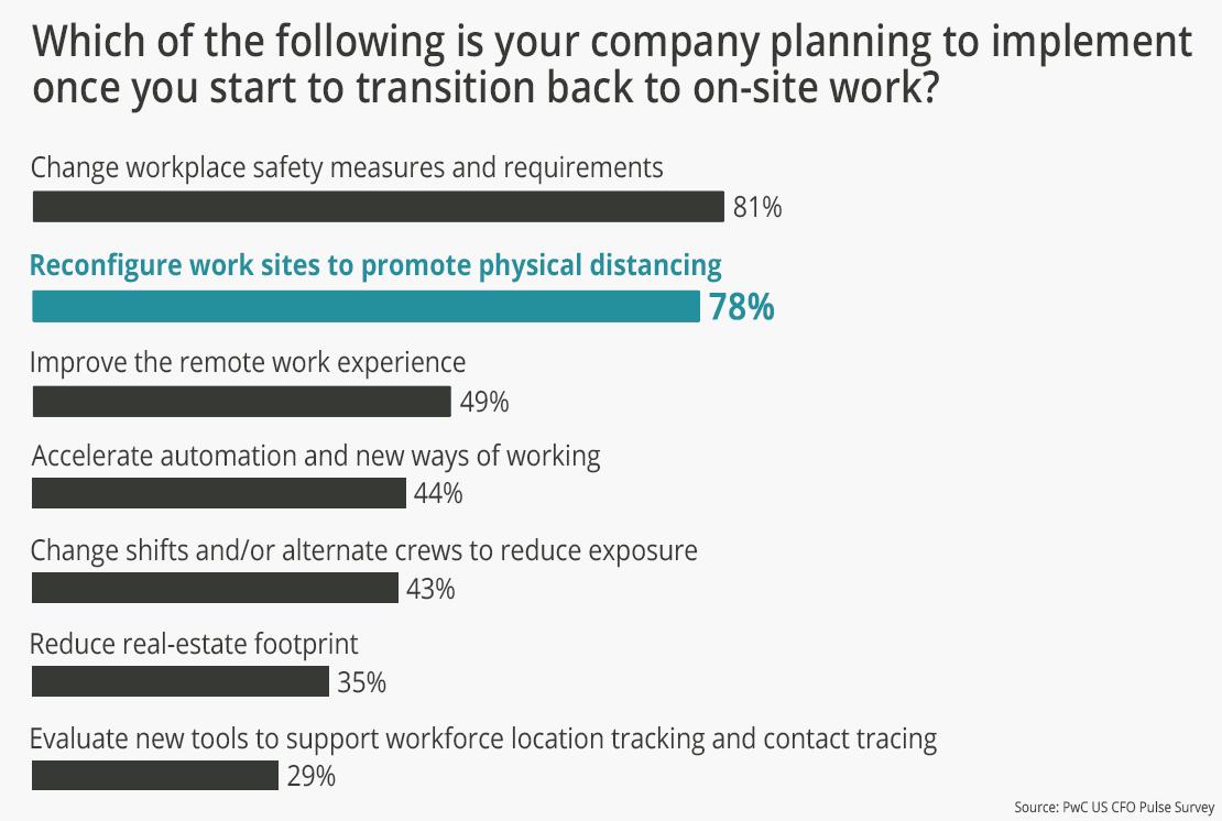 PwC Workplace Reentry Survey 2