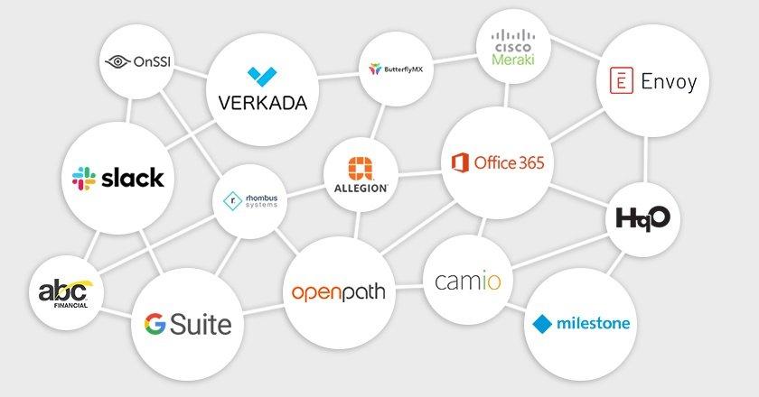 Cloud based integrations 2