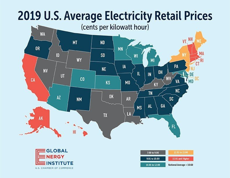 2019 electricity prices