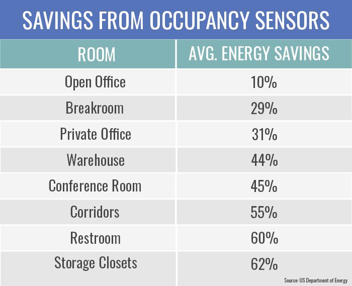 Savings from occupancy sensors