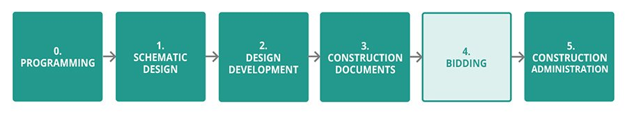 design process bidding