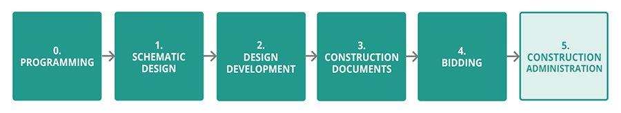 design process construction administration