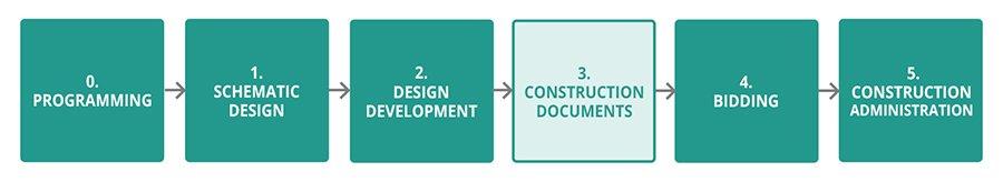 design process construction documents