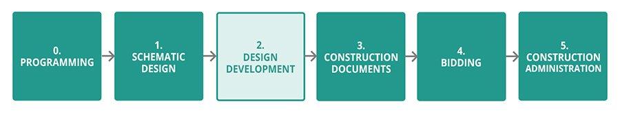 design process design development