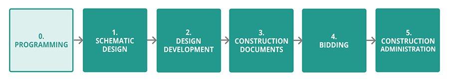 design process programming