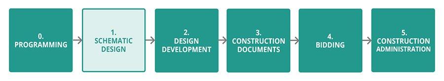 design process schematic design